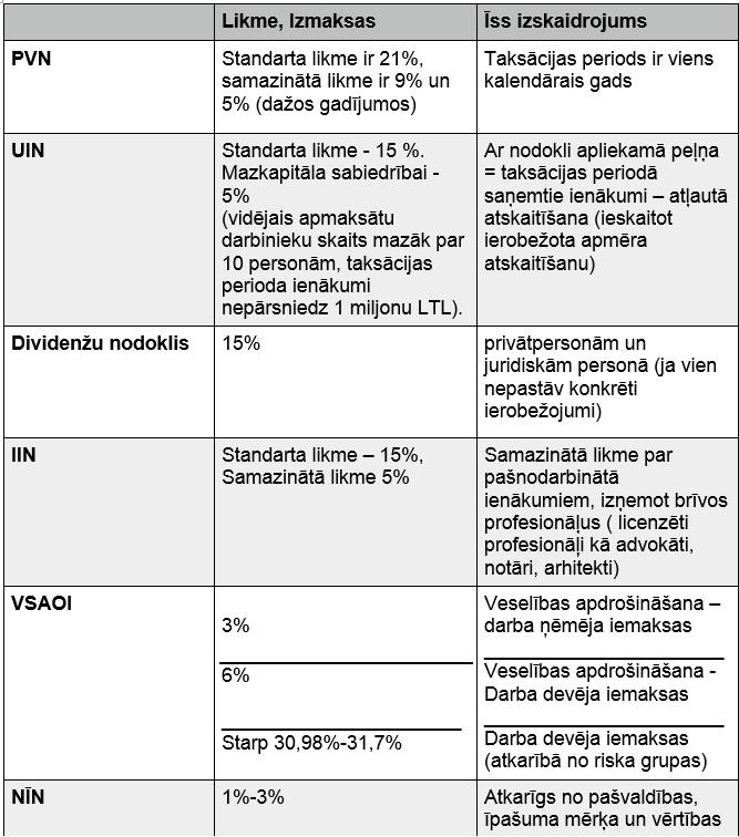 uzņēmuma reģistrēšana Latvijā, Lietuvā, Igaunijā, uzņēmuma izveide, uzņēmuma nodibināšana, nodokļi, pārstāvniecības reģistrācija, uzņēmuma reģistrēšanas procedūra